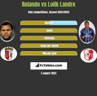 Rolando vs Loiik Landre h2h player stats