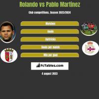 Rolando vs Pablo Martinez h2h player stats