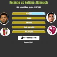 Rolando vs Sofiane Alakouch h2h player stats