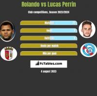 Rolando vs Lucas Perrin h2h player stats