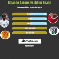 Rolando Aarons vs Adam Reach h2h player stats