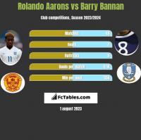 Rolando Aarons vs Barry Bannan h2h player stats
