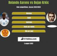 Rolando Aarons vs Bojan Krkic h2h player stats