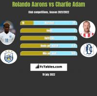 Rolando Aarons vs Charlie Adam h2h player stats