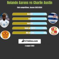 Rolando Aarons vs Charlie Austin h2h player stats