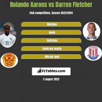 Rolando Aarons vs Darren Fletcher h2h player stats