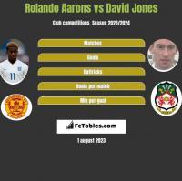 Rolando Aarons vs David Jones h2h player stats