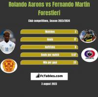 Rolando Aarons vs Fernando Martin Forestieri h2h player stats