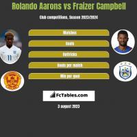 Rolando Aarons vs Fraizer Campbell h2h player stats