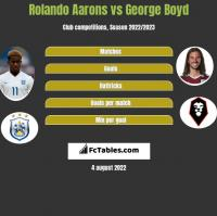 Rolando Aarons vs George Boyd h2h player stats
