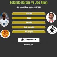 Rolando Aarons vs Joe Allen h2h player stats