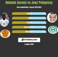 Rolando Aarons vs Joey Pelupessy h2h player stats