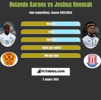 Rolando Aarons vs Joshua Onomah h2h player stats