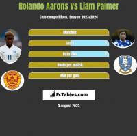 Rolando Aarons vs Liam Palmer h2h player stats