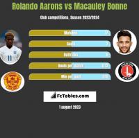 Rolando Aarons vs Macauley Bonne h2h player stats