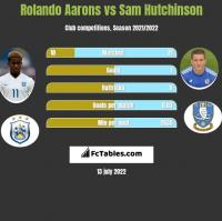 Rolando Aarons vs Sam Hutchinson h2h player stats