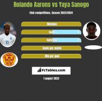 Rolando Aarons vs Yaya Sanogo h2h player stats
