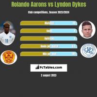 Rolando Aarons vs Lyndon Dykes h2h player stats
