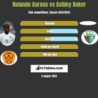 Rolando Aarons vs Ashley Baker h2h player stats