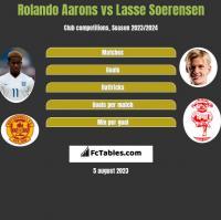 Rolando Aarons vs Lasse Soerensen h2h player stats