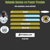 Rolando Aarons vs Fraser Preston h2h player stats