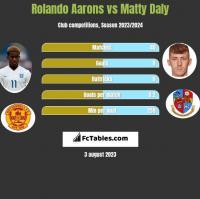 Rolando Aarons vs Matty Daly h2h player stats