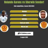 Rolando Aarons vs Sherwin Seedorf h2h player stats