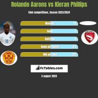Rolando Aarons vs Kieran Phillips h2h player stats