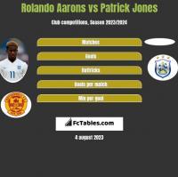 Rolando Aarons vs Patrick Jones h2h player stats