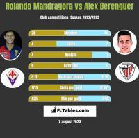 Rolando Mandragora vs Alex Berenguer h2h player stats