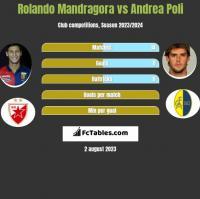 Rolando Mandragora vs Andrea Poli h2h player stats