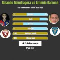 Rolando Mandragora vs Antonio Barreca h2h player stats