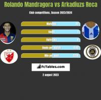 Rolando Mandragora vs Arkadiuzs Reca h2h player stats