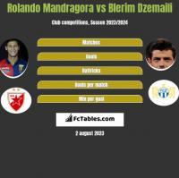 Rolando Mandragora vs Blerim Dzemaili h2h player stats