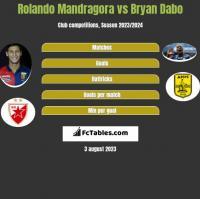Rolando Mandragora vs Bryan Dabo h2h player stats
