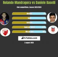 Rolando Mandragora vs Daniele Baselli h2h player stats