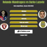 Rolando Mandragora vs Darko Lazovic h2h player stats