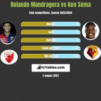 Rolando Mandragora vs Ken Sema h2h player stats