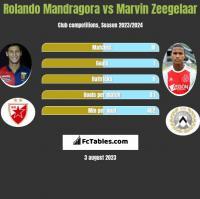 Rolando Mandragora vs Marvin Zeegelaar h2h player stats
