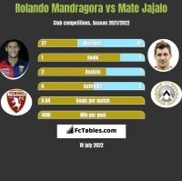 Rolando Mandragora vs Mate Jajalo h2h player stats