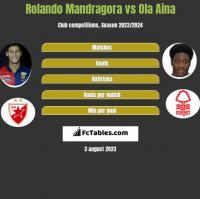 Rolando Mandragora vs Ola Aina h2h player stats
