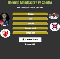 Rolando Mandragora vs Sandro h2h player stats
