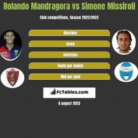 Rolando Mandragora vs Simone Missiroli h2h player stats