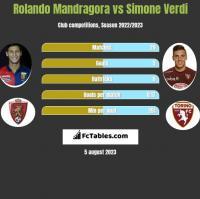 Rolando Mandragora vs Simone Verdi h2h player stats