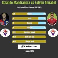 Rolando Mandragora vs Sofyan Amrabat h2h player stats