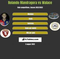 Rolando Mandragora vs Walace h2h player stats