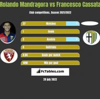 Rolando Mandragora vs Francesco Cassata h2h player stats