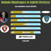 Rolando Mandragora vs Gabriel Strefezza h2h player stats