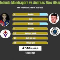 Rolando Mandragora vs Andreas Skov Olsen h2h player stats