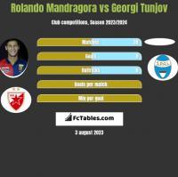 Rolando Mandragora vs Georgi Tunjov h2h player stats